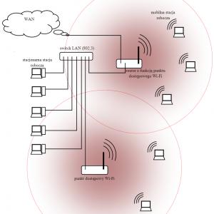 Przykładowa topologia sieci z użyciem 802.11