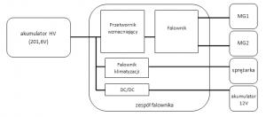 Rys. 1.10 Schemat blokowy głównych połączeń elektrycznych [na podstawie 2]