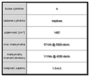 Tab.1.2 Najważniejsze parametry silnika 1NZ-FXE [2]
