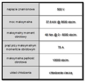 Tab. 1.3 Najważniejsze parametry silnika elektrycznego MG1 napędu THS-II [2]