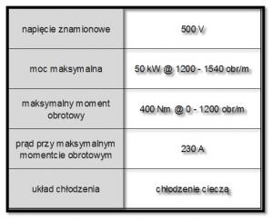 Tab. 1.5 Najważniejsze parametry silnika elektrycznego MG5 napędu THS-II [2]