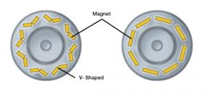 Rys. 1.7 Porównanie wykonania magnesów stałych w silniku MG2 w rozwiązaniu nowym (z lewej) i starym (z prawej) [2]