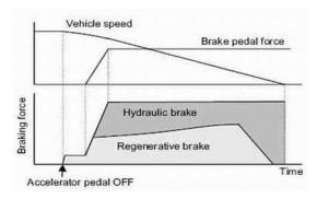 Rys. 2.1 Zależność siły hamowania od czasu, prędkości i siły nacisku na pedał hamulca w procesie hamowania regeneracyjnego [5]